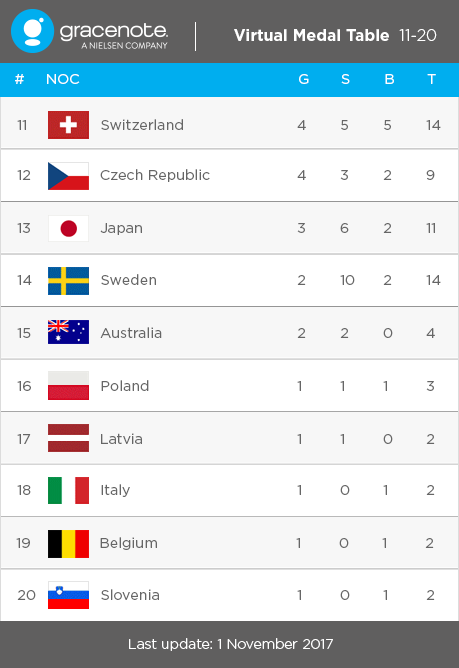 Medal Table 11-20