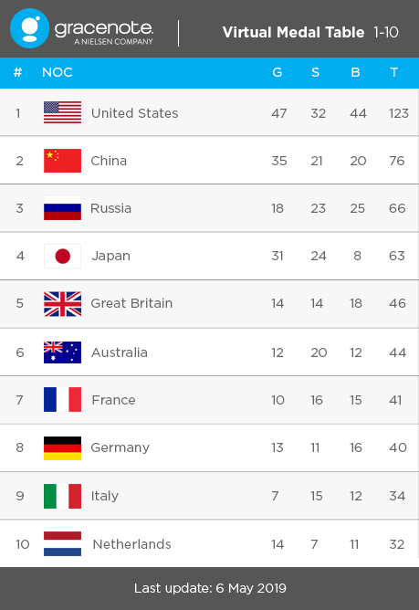Virtual Medal Table Top-10