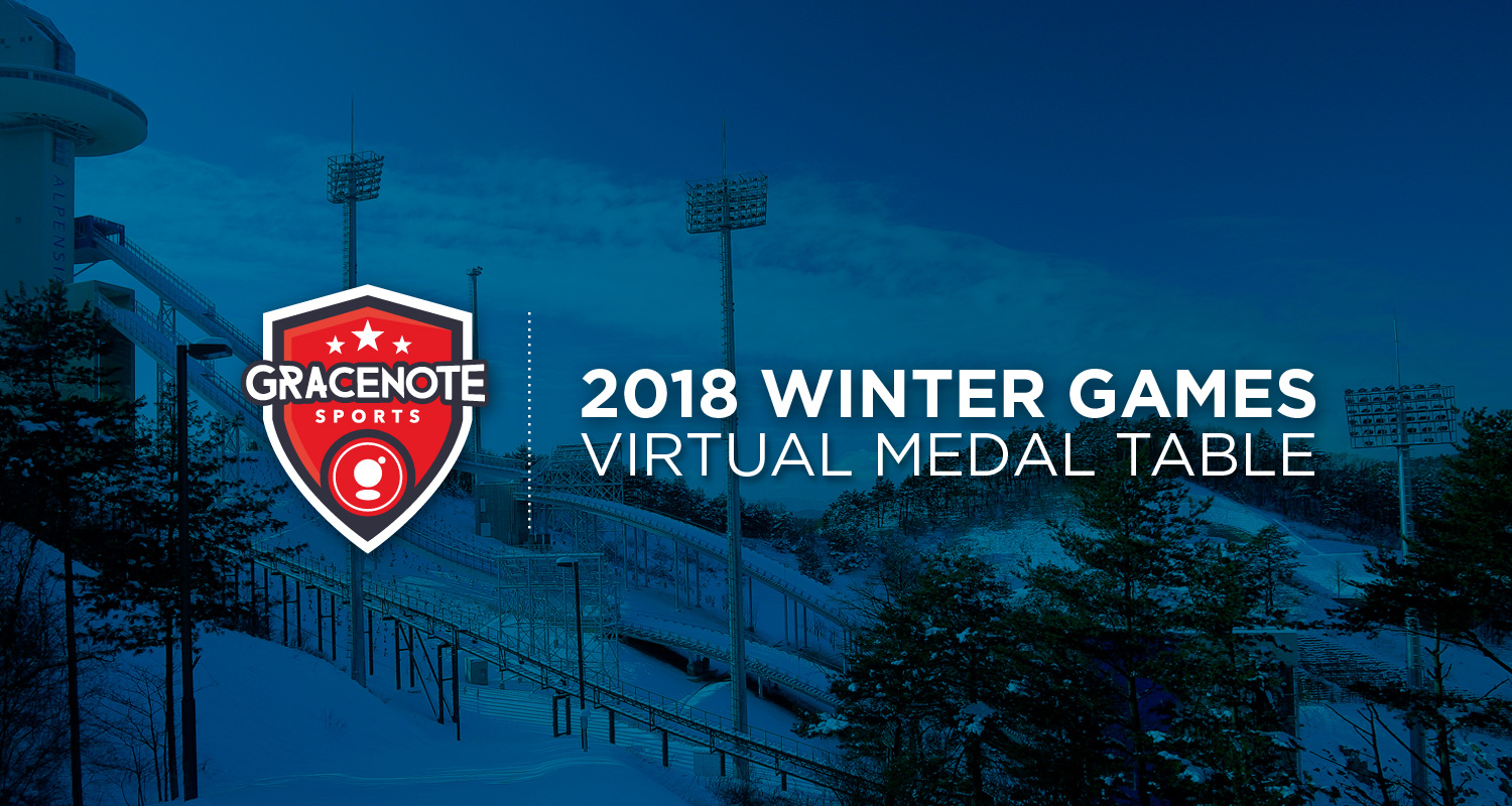 2020 Winter Olympics Medal Count Usa.Gracenote Virtual Medal Table 2017 06