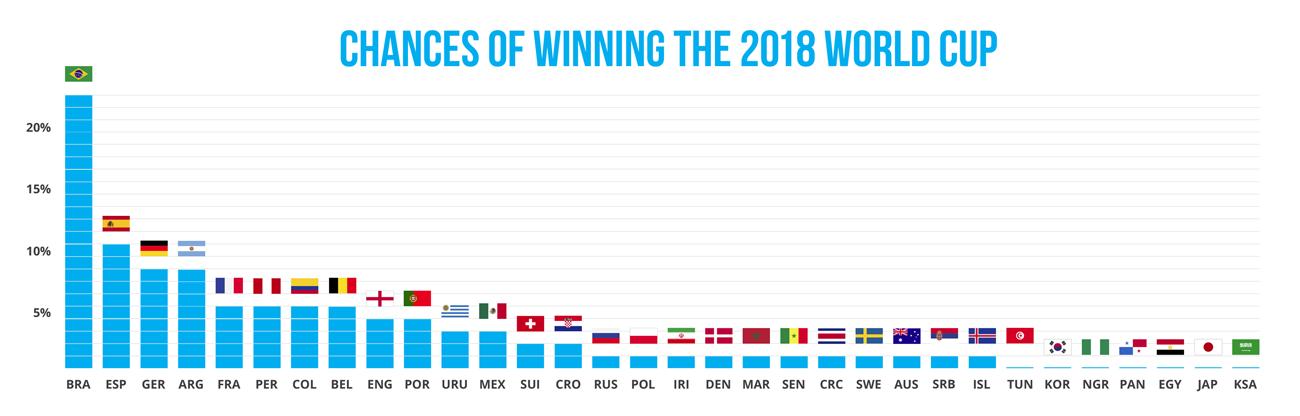 Gracenote   Fifa World Cup Predictions 2018