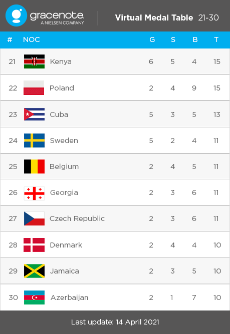 Virtual Medal Table 21-30